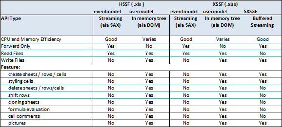 Spreadsheet API Feature Summary